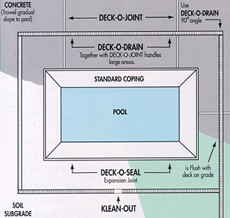 How To Install Pool Deck Drain — Home Ideas Collection